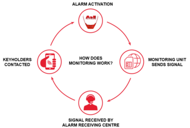 Alarm Monitoring: Why it is important.